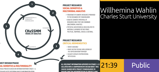 The CHaSSMM Model of Analysis