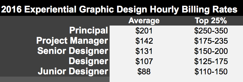 Experiential Graphic Design Hourly Billing Rates