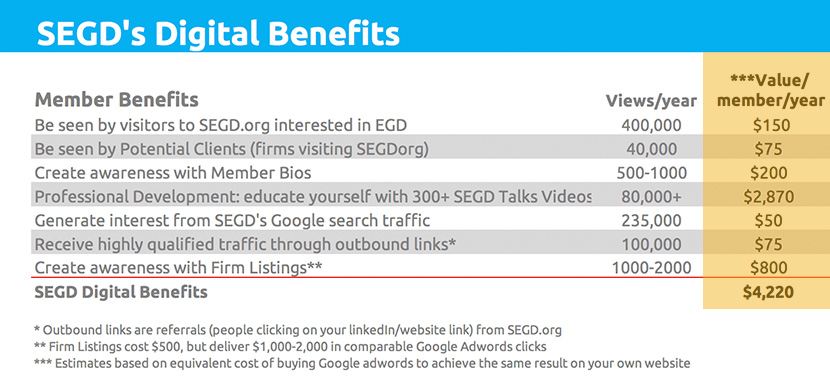 SEGD's table of incredible digital value of over $4,000 per member per year.