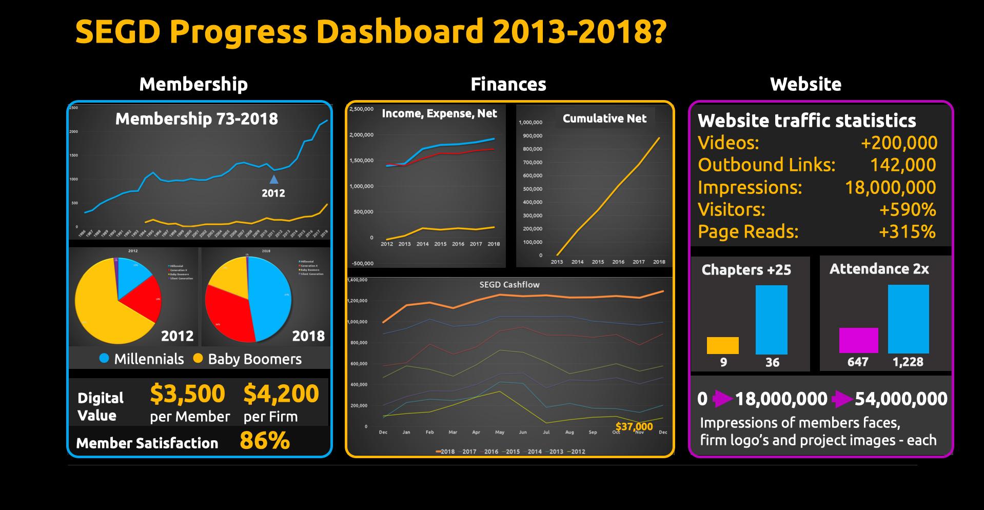 SEGD Progress Dashboard 2013-2018