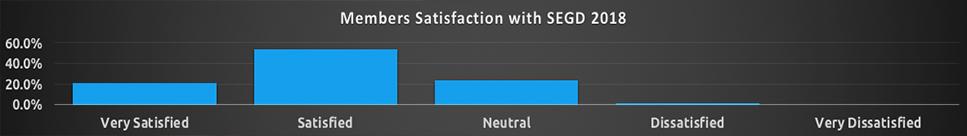 SEGD's satisfaction survey results 2018