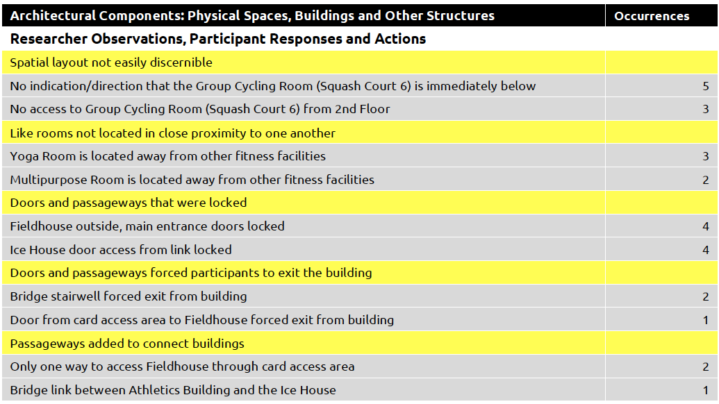 Physical Spaces, Buildings and Other Structures