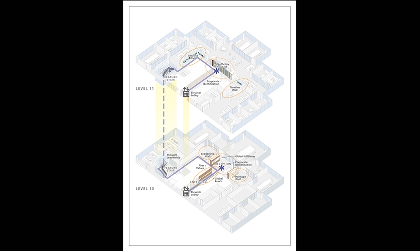 Design Documenation for Project, Branded Environment, Confidential financial services client, Ayers Saint Gross