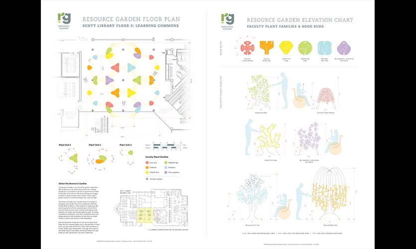 Figure 6. Floor plan and elevation chart of Resource Garden