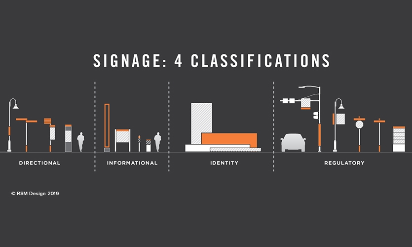 Illustration: The four signage classifications