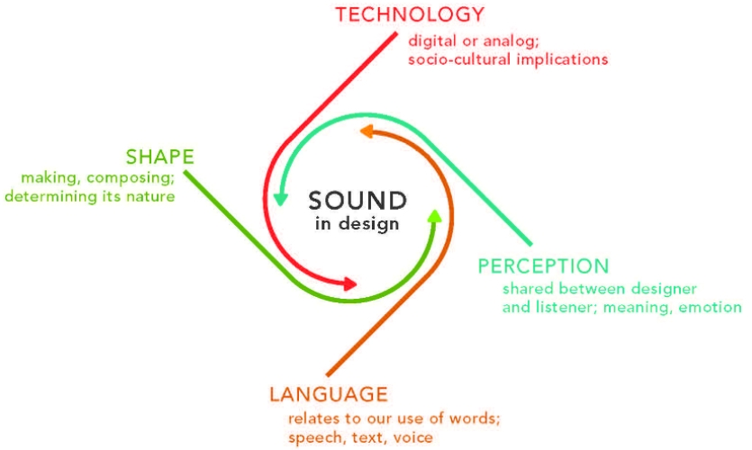 Fig. 2. Sound themes from concept analysis (Source: Jessica Barness, 2014)