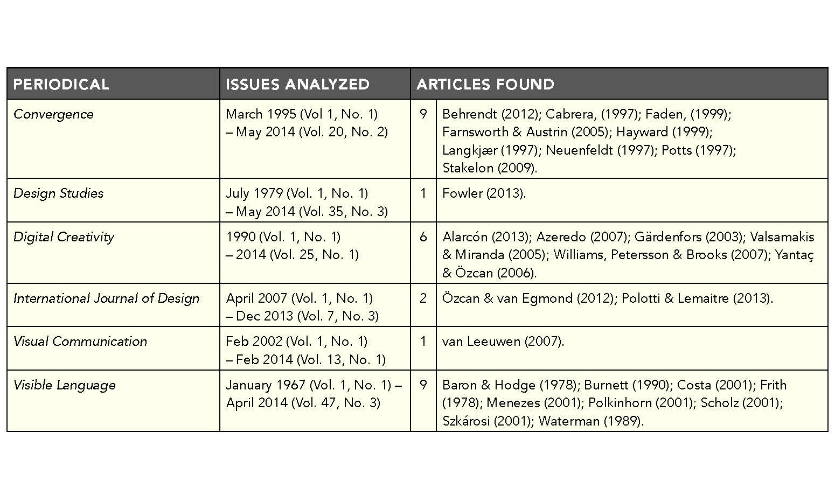 Table 1. Journals containing articles meeting criteria for the concept analysis, issues analyzed, and number of articles found in each.