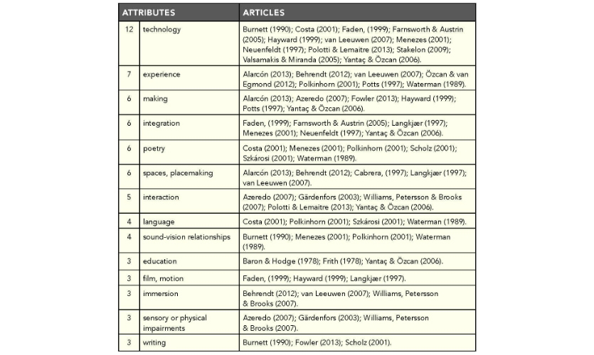 Table 2. Primary attributes for sound, occurring three times or more throughout the journals.