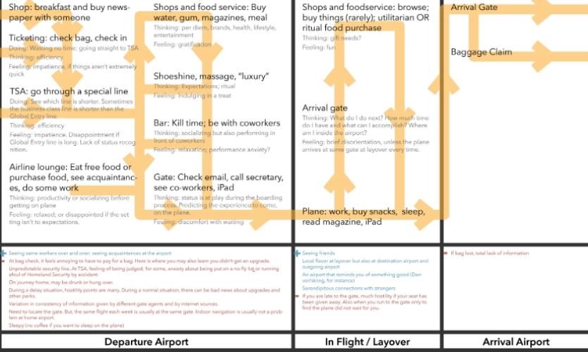 Fig. 1. Customer journey map
