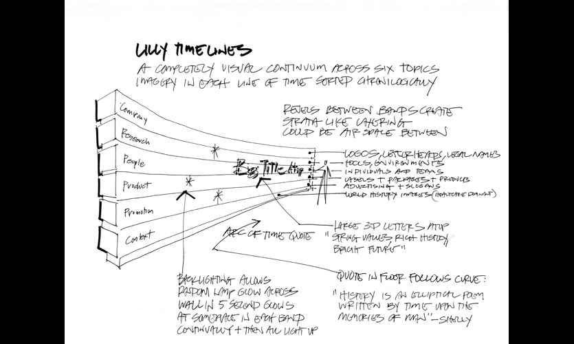 The HOK design team used an extensive sketching process to help the client visualize possibilities.