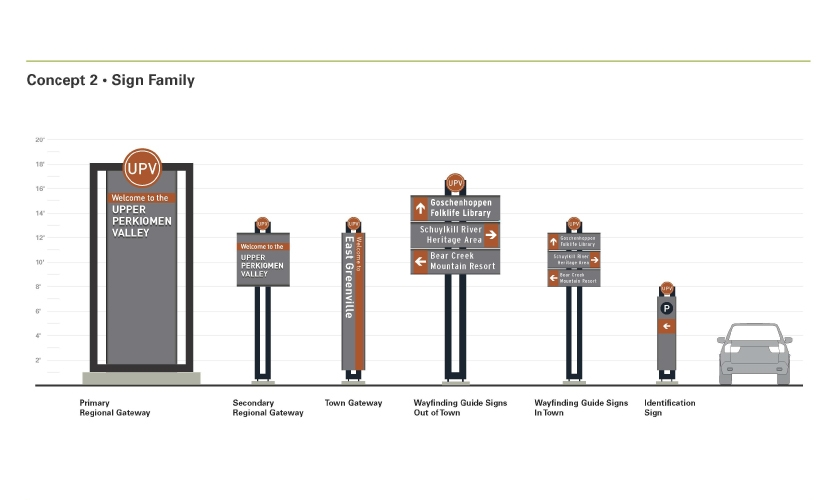 The family of signs included a range from 20-foot-tall elements to small pieces to guide parking within the towns.
