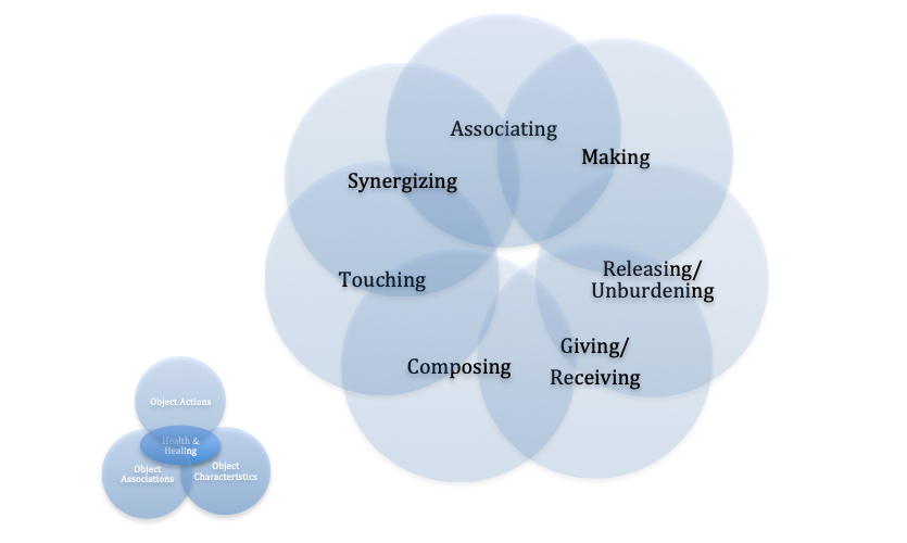 The Psychotherapeutic Object Dynamics framework is comprised of seven universal forms of object engagement: Associating, Composing, Giving/Receiving, Making, Releasing/Unburdening, Synergizing and Touching.