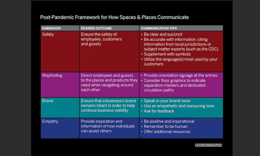 Post-Pandemic Framework for How Spaces & Places Communicate