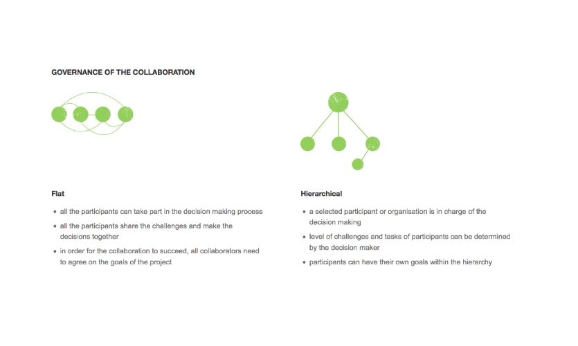 Fig. 3b. Flat and hierarchical governances of collaboration