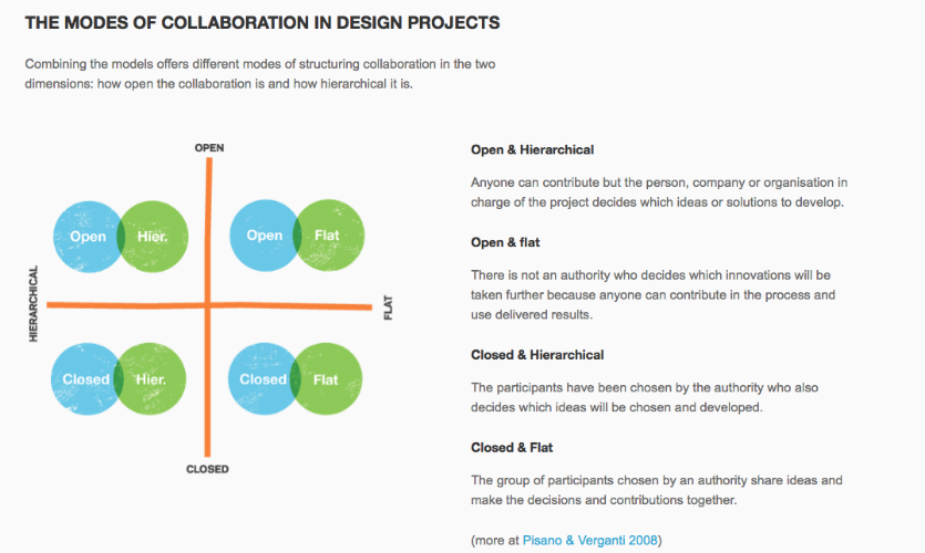 Fig. 4. Excerpt from Essi Salonen's A Designer's Guide to Collaboration