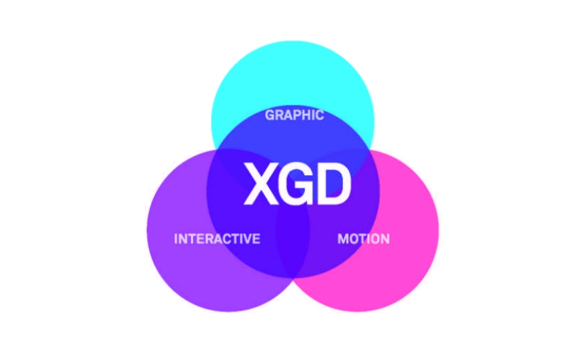 Fig. 6. XGD as the convergence between graphic, interactive, and motion design technologies and methodologies
