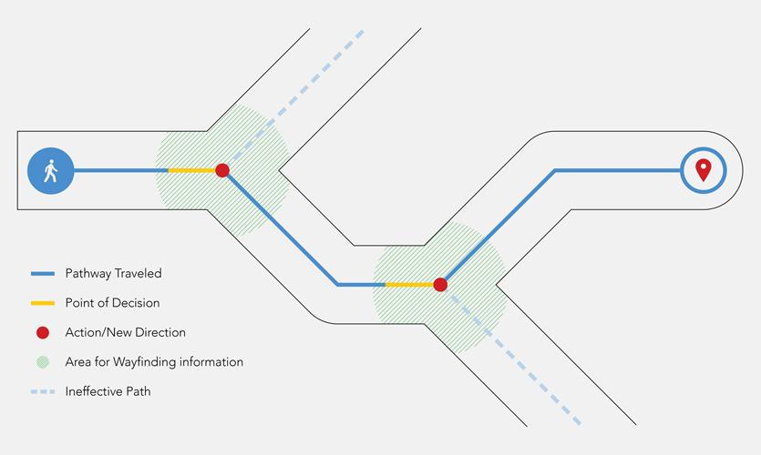 Wayfinding Decision Infographic, Photo courtesty of Joseph Mackereth