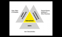 Figure 1. Framework for evaluating wayfinding systems