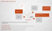 Visitor journey diagram (work of Anvita Trevedi)