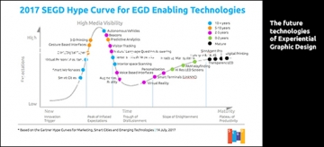 The Technology Roadmap for Experiential Graphic Design SEGD