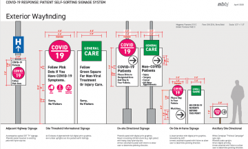 NBBJ has published a timely blog and developed an open source system of temporary signage to help hospitals with patient organization and wayfinding during the pandemic.